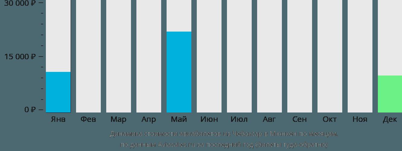 Динамика стоимости авиабилетов из Чебоксар в Мюнхен по месяцам