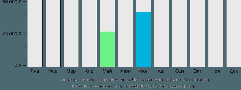 Динамика стоимости авиабилетов из Чебоксар в Новый Уренгой по месяцам