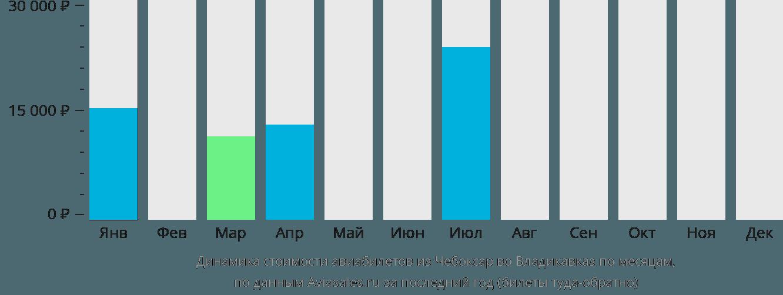 Динамика стоимости авиабилетов из Чебоксар во Владикавказ по месяцам