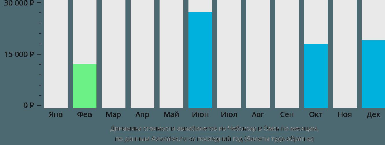 Динамика стоимости авиабилетов из Чебоксар в Омск по месяцам