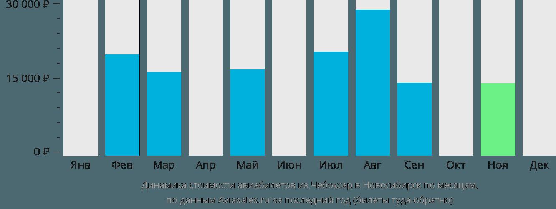 Динамика стоимости авиабилетов из Чебоксар в Новосибирск по месяцам