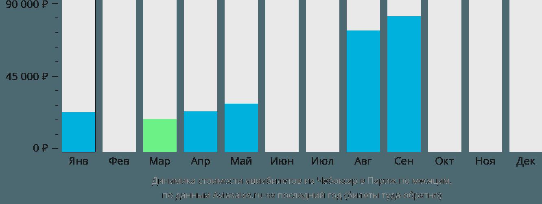 Динамика стоимости авиабилетов из Чебоксар в Париж по месяцам