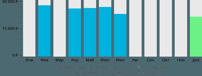 Динамика стоимости авиабилетов из Чебоксар в Прагу по месяцам