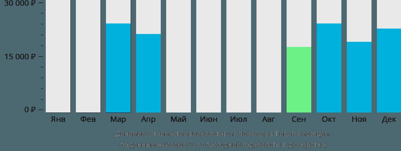 Динамика стоимости авиабилетов из Чебоксар в Ригу по месяцам