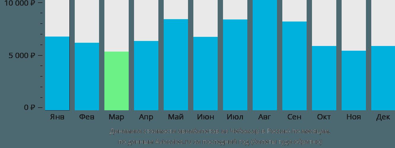 Динамика стоимости авиабилетов из Чебоксар в Россию по месяцам