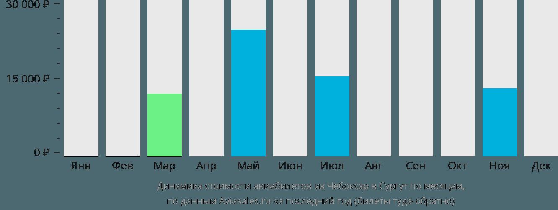 Динамика стоимости авиабилетов из Чебоксар в Сургут по месяцам