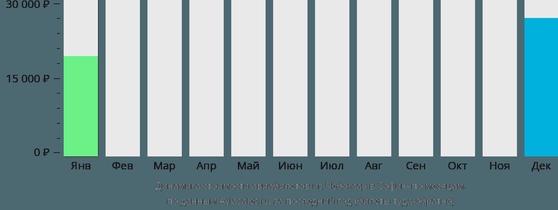 Динамика стоимости авиабилетов из Чебоксар в Софию по месяцам