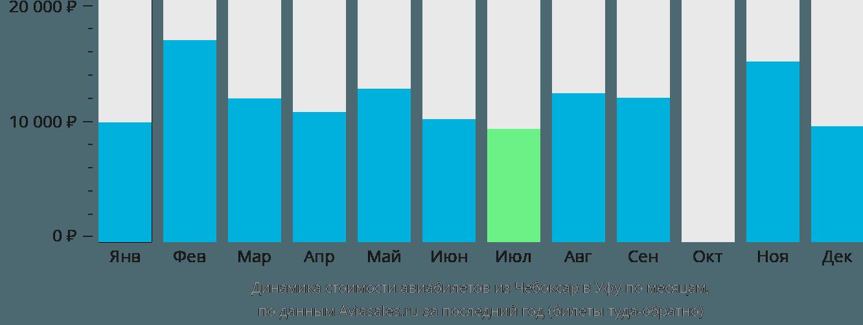 Динамика стоимости авиабилетов из Чебоксар в Уфу по месяцам