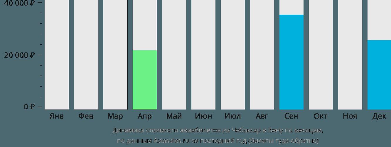 Динамика стоимости авиабилетов из Чебоксар в Вену по месяцам