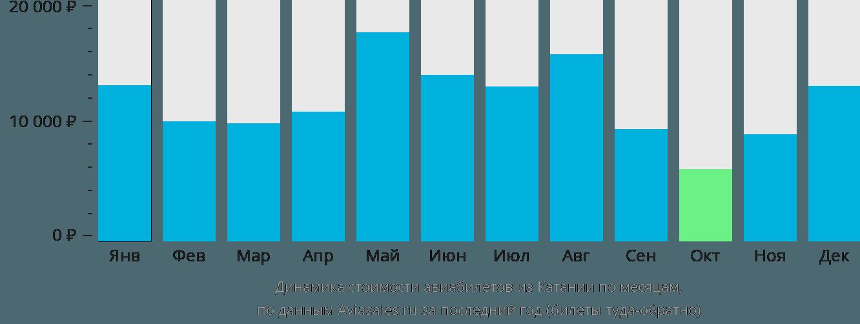 Динамика стоимости авиабилетов из Катании по месяцам