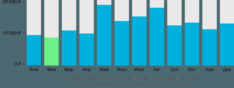 Динамика стоимости авиабилетов из Катании в Амстердам по месяцам