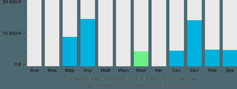 Динамика стоимости авиабилетов из Катании в Анкону по месяцам
