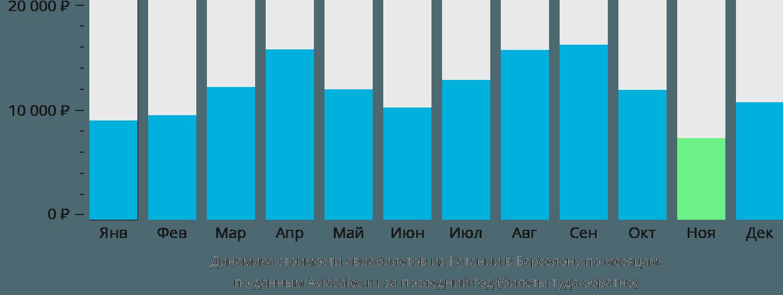Динамика стоимости авиабилетов из Катании в Барселону по месяцам