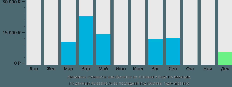 Динамика стоимости авиабилетов из Катании в Бари по месяцам