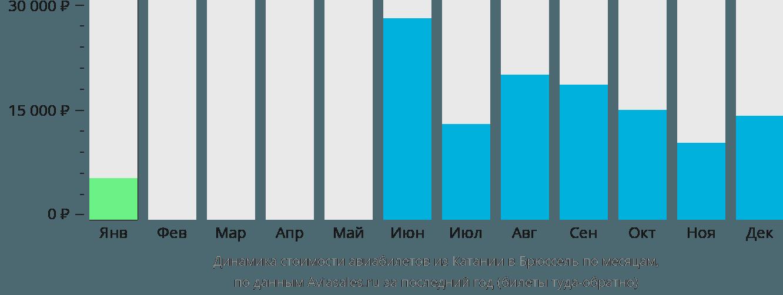 Динамика стоимости авиабилетов из Катании в Брюссель по месяцам