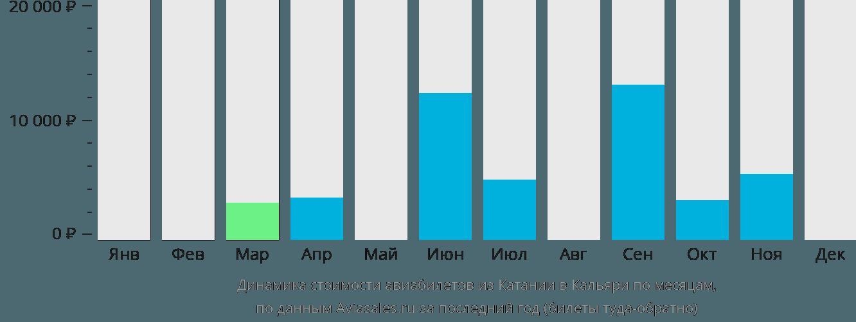 Динамика стоимости авиабилетов из Катании в Кальяри по месяцам