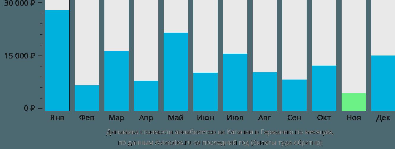 Динамика стоимости авиабилетов из Катании в Германию по месяцам