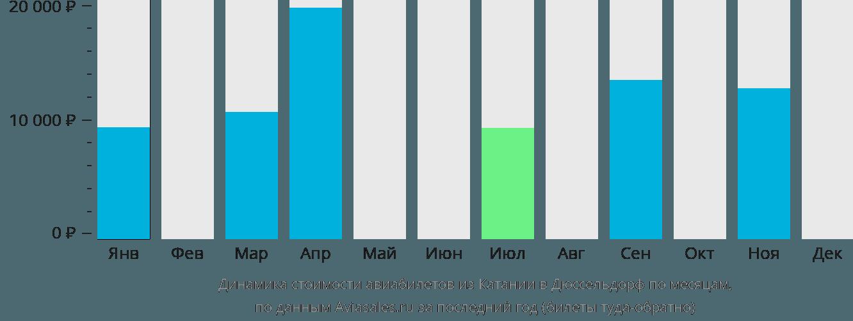 Динамика стоимости авиабилетов из Катании в Дюссельдорф по месяцам