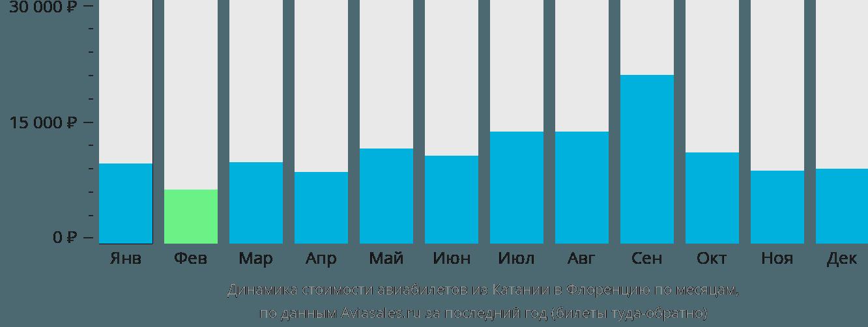 Динамика стоимости авиабилетов из Катании в Флоренцию по месяцам