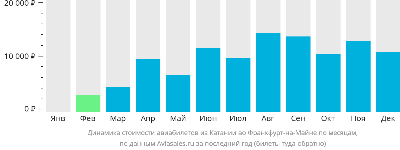 Динамика стоимости авиабилетов из Катании во Франкфурт-на-Майне по месяцам