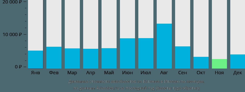 Динамика стоимости авиабилетов из Катании в Италию по месяцам
