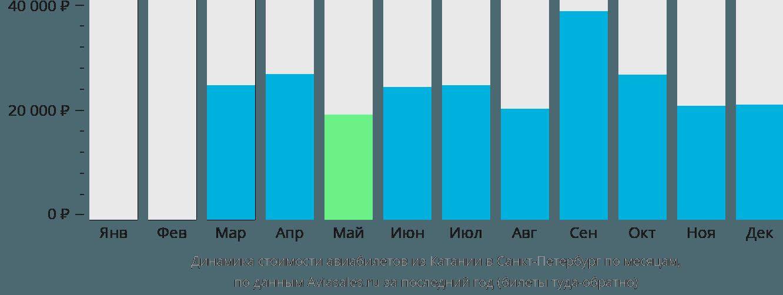 Динамика стоимости авиабилетов из Катании в Санкт-Петербург по месяцам