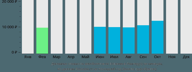 Динамика стоимости авиабилетов из Катании в Лампедузу по месяцам