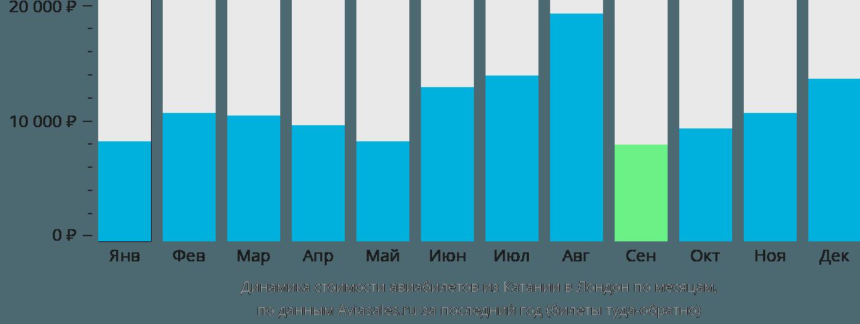 Динамика стоимости авиабилетов из Катании в Лондон по месяцам