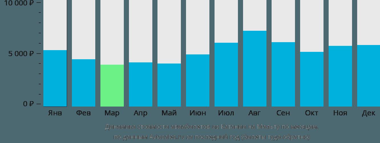 Динамика стоимости авиабилетов из Катании на Мальту по месяцам