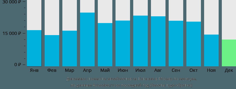 Динамика стоимости авиабилетов из Катании в Москву по месяцам