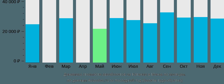 Динамика стоимости авиабилетов из Катании в Минск по месяцам