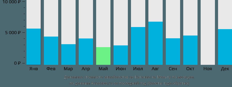 Динамика стоимости авиабилетов из Катании в Мальту по месяцам