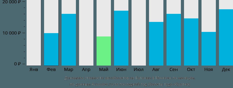 Динамика стоимости авиабилетов из Катании в Мюнхен по месяцам