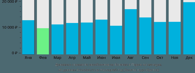 Динамика стоимости авиабилетов из Катании в Париж по месяцам