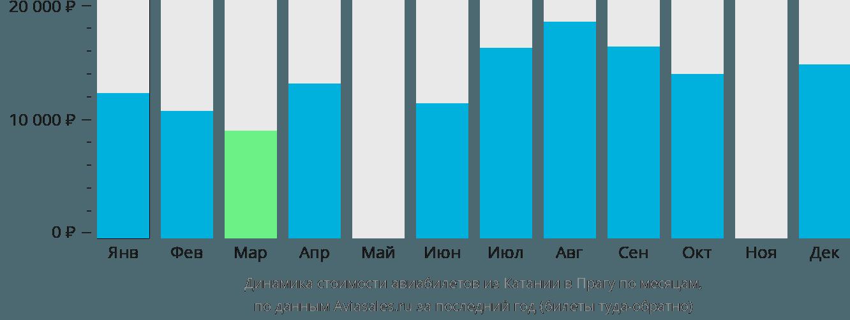 Динамика стоимости авиабилетов из Катании в Прагу по месяцам