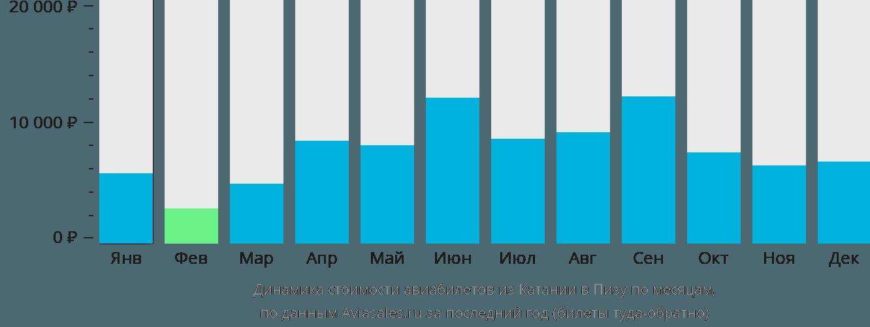 Динамика стоимости авиабилетов из Катании в Пизу по месяцам