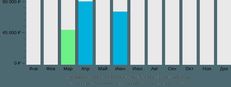 Динамика стоимости авиабилетов из Катании в Роли по месяцам