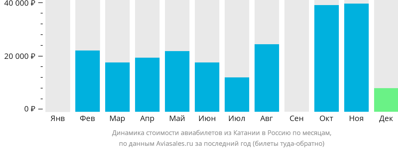 Динамика стоимости авиабилетов из Катании в Россию по месяцам