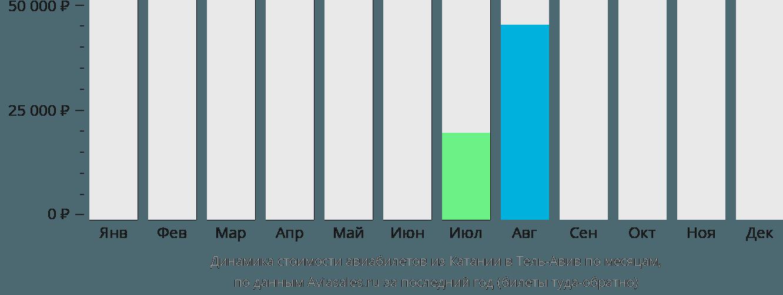 Динамика стоимости авиабилетов из Катании в Тель-Авив по месяцам