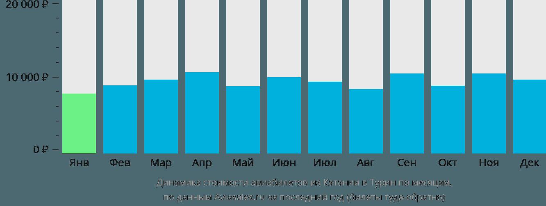 Динамика стоимости авиабилетов из Катании в Турин по месяцам