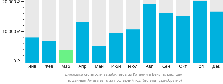 Динамика стоимости авиабилетов из Катании в Вену по месяцам