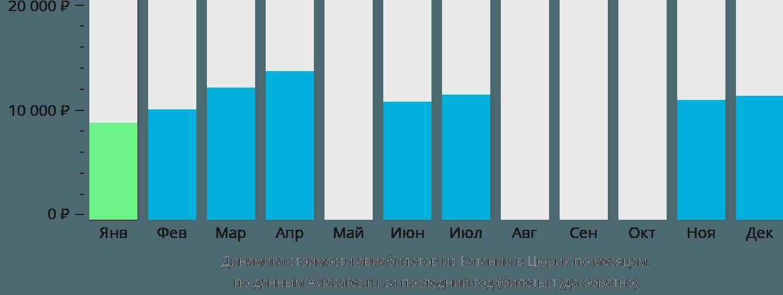 Динамика стоимости авиабилетов из Катании в Цюрих по месяцам