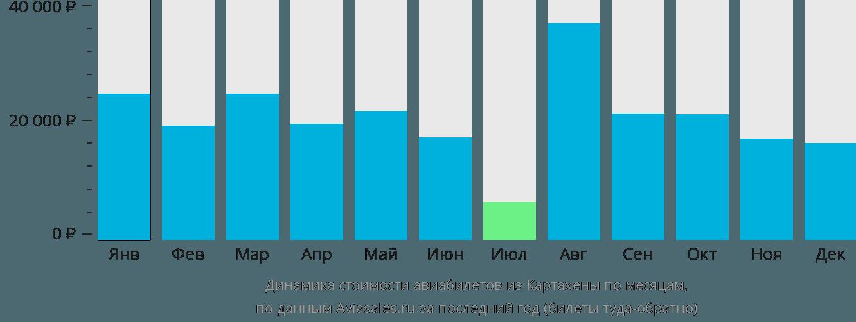 Динамика стоимости авиабилетов из Картахены по месяцам