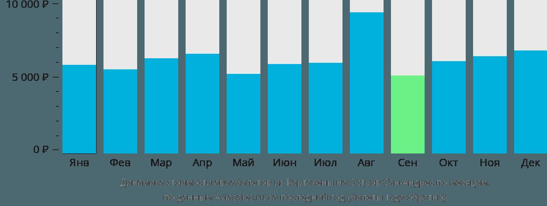 Динамика стоимости авиабилетов из Картахены на Остров Сан-Андрес по месяцам