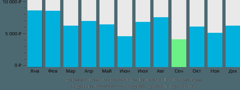 Динамика стоимости авиабилетов из Картахены в Боготу по месяцам
