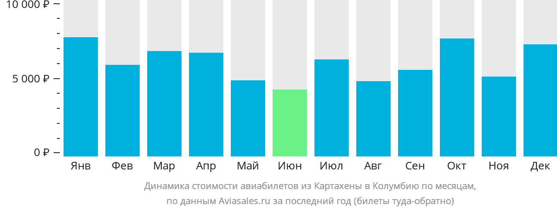 Динамика стоимости авиабилетов из Картахены в Колумбию по месяцам