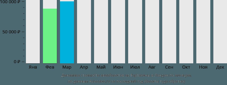 Динамика стоимости авиабилетов из Картахены в Лондон по месяцам
