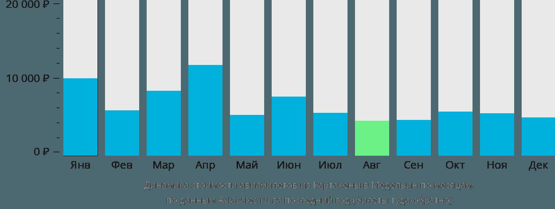 Динамика стоимости авиабилетов из Картахены в Медельин по месяцам