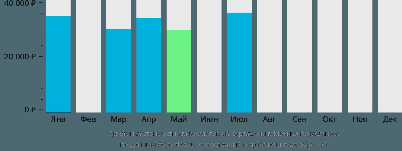 Динамика стоимости авиабилетов из Картахены в Мехико по месяцам
