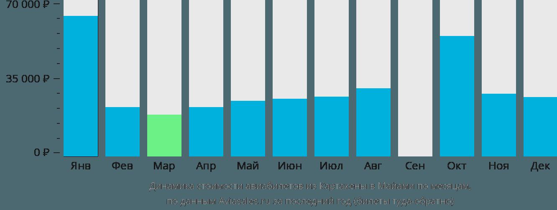 Динамика стоимости авиабилетов из Картахены в Майами по месяцам
